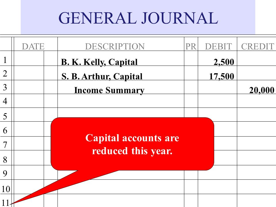 GENERAL JOURNAL Capital accounts are reduced this year. DATE