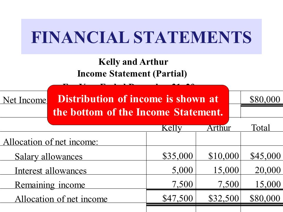 FINANCIAL STATEMENTS Distribution of income is shown at