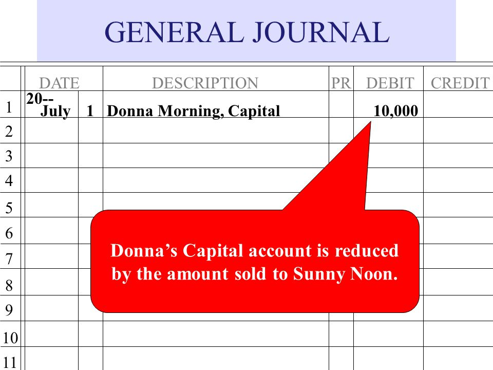 Donna's Capital account is reduced by the amount sold to Sunny Noon.