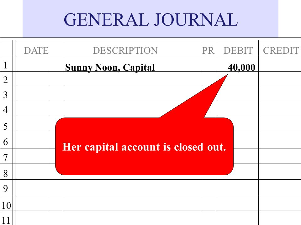Her capital account is closed out.
