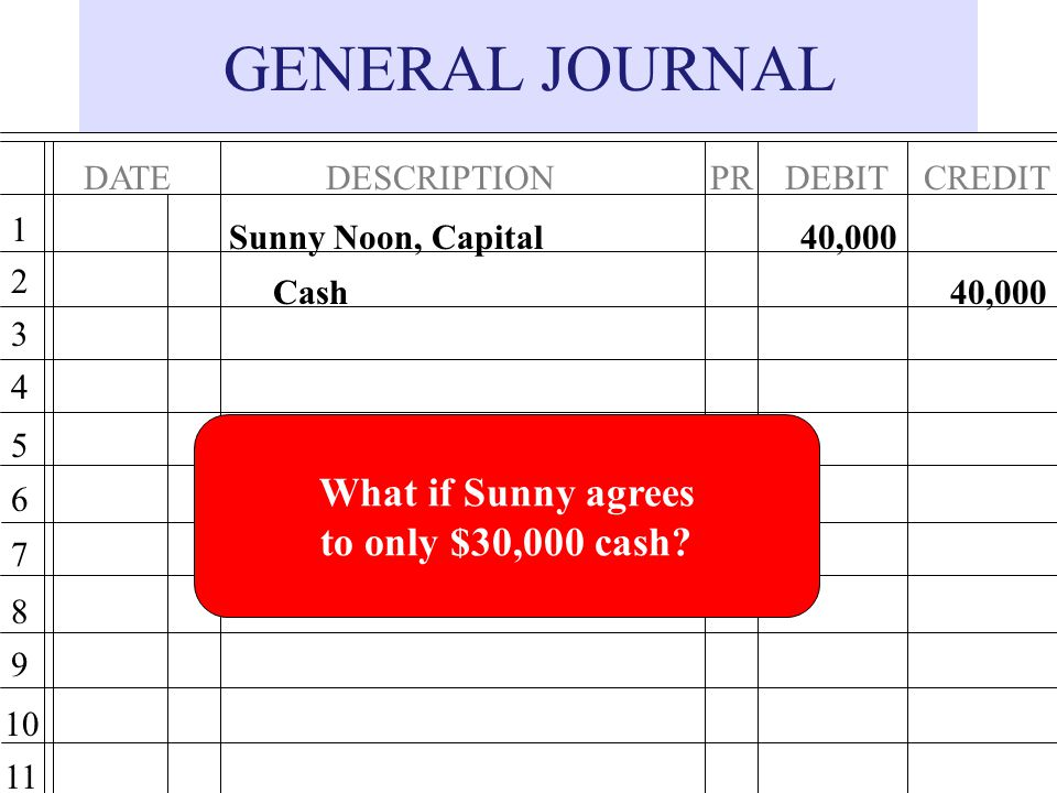 GENERAL JOURNAL What if Sunny agrees to only $30,000 cash DATE