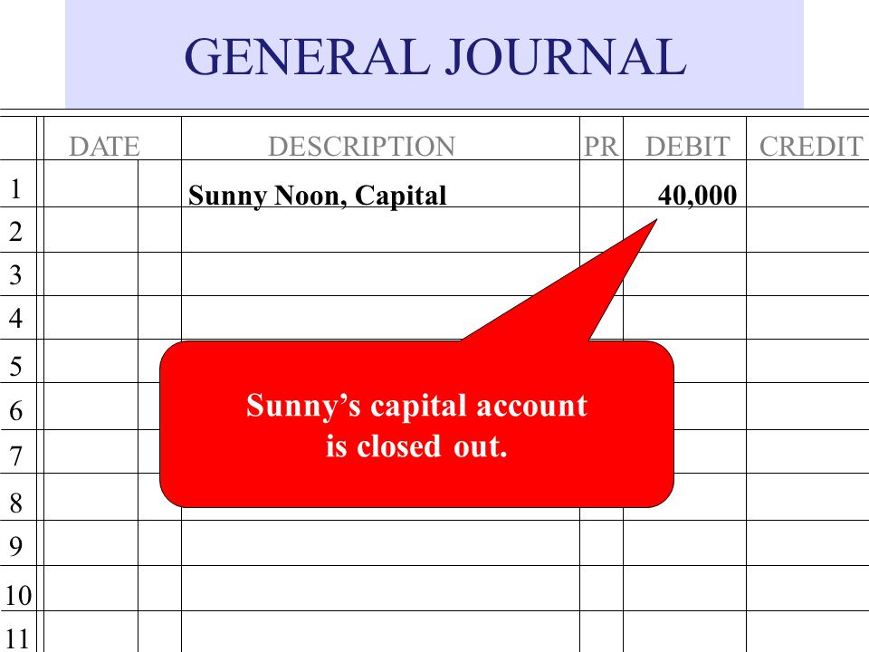 Sunny's capital account