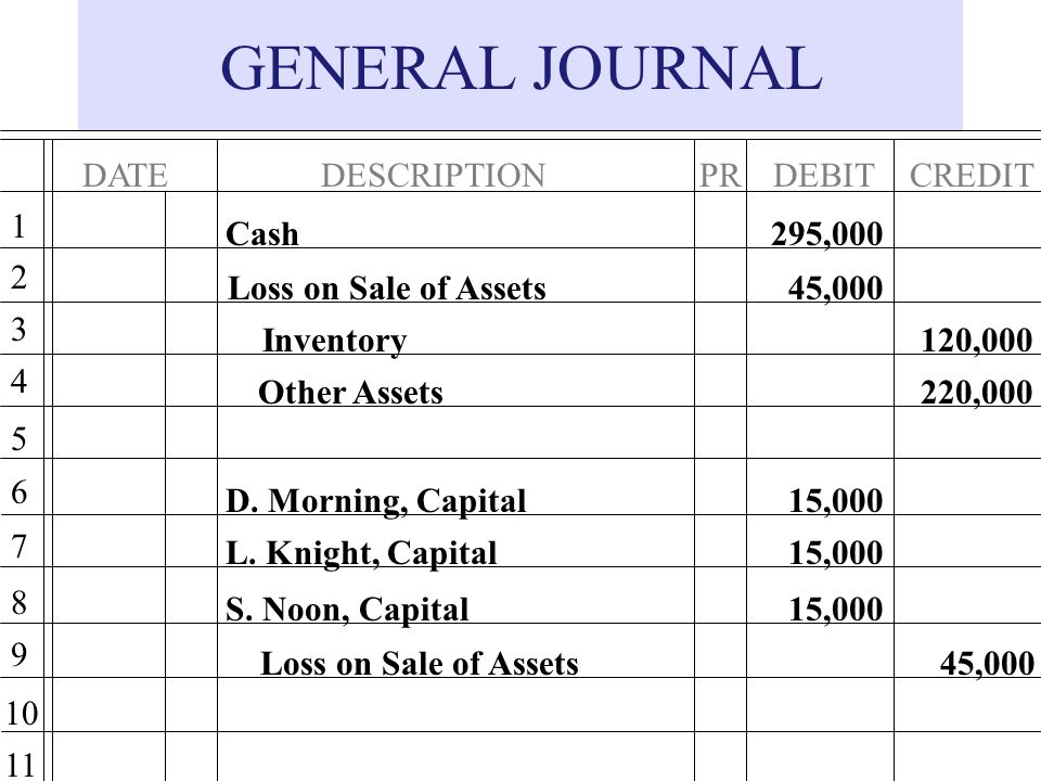 GENERAL JOURNAL DATE DESCRIPTION DEBIT PR CREDIT 1 Cash 295,000 2