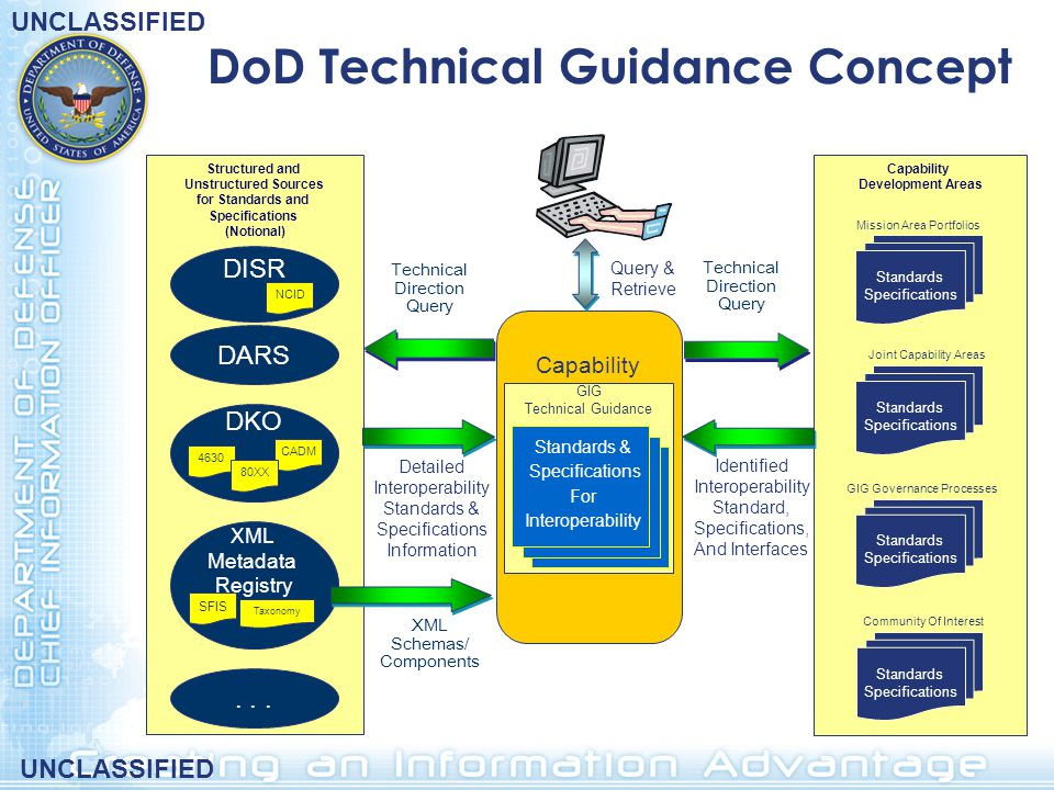 DoD Technical Guidance Concept