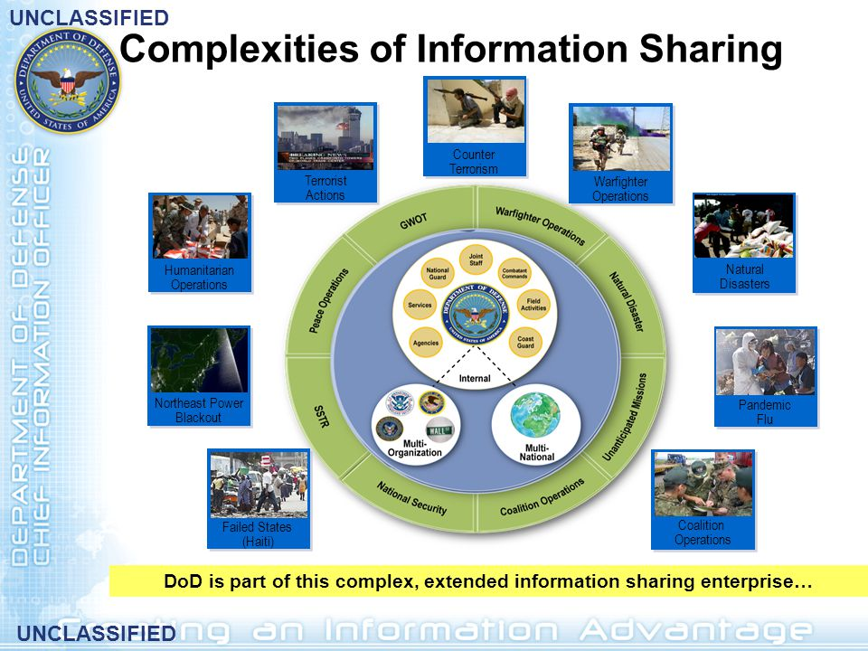 DoD is part of this complex, extended information sharing enterprise…