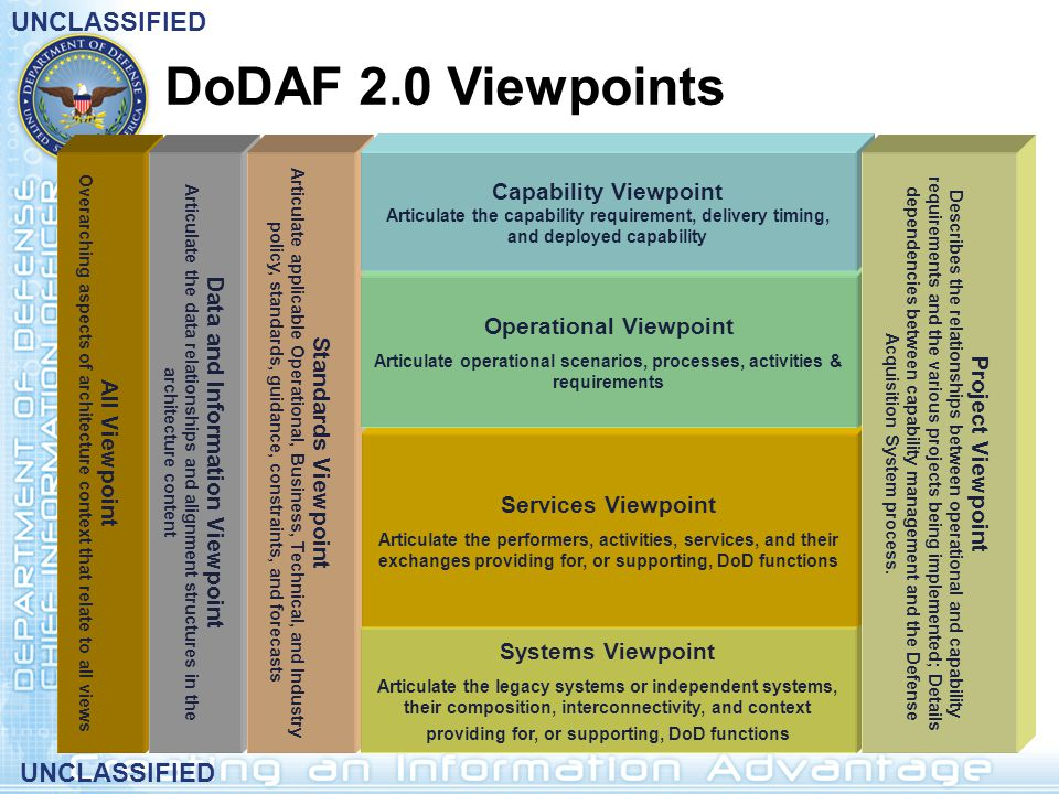 DoDAF 2.0 Viewpoints Capability Viewpoint Operational Viewpoint