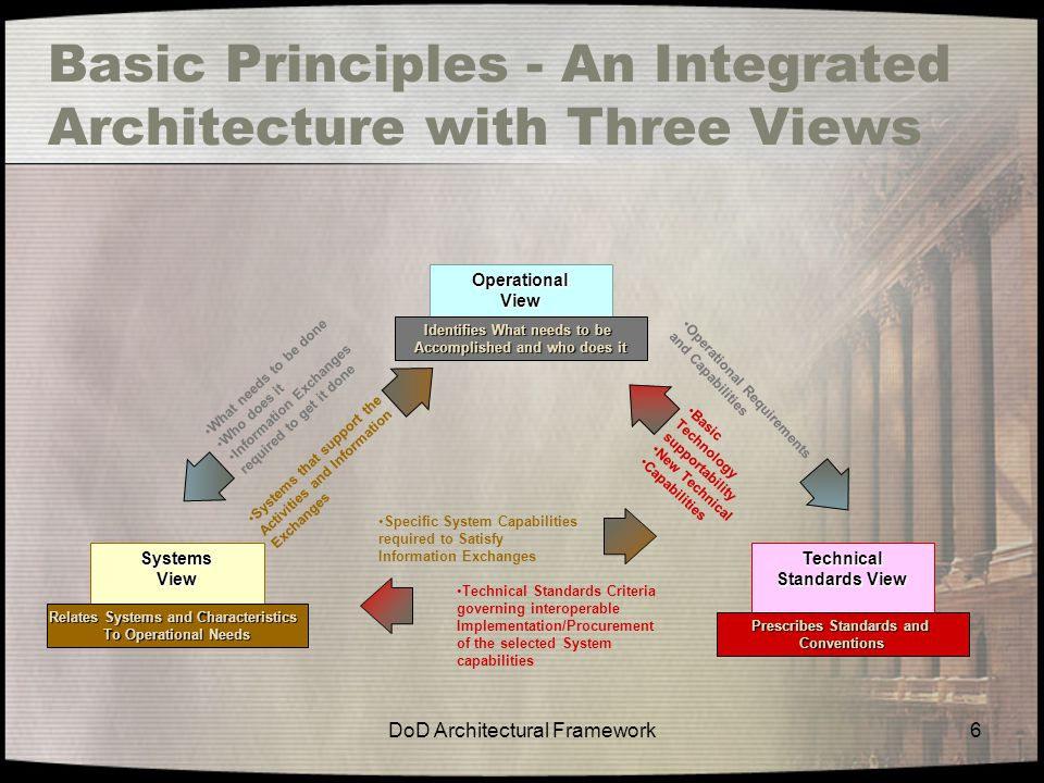 Basic Principles - An Integrated Architecture with Three Views