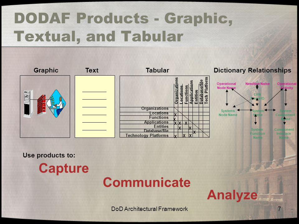 DODAF Products - Graphic, Textual, and Tabular