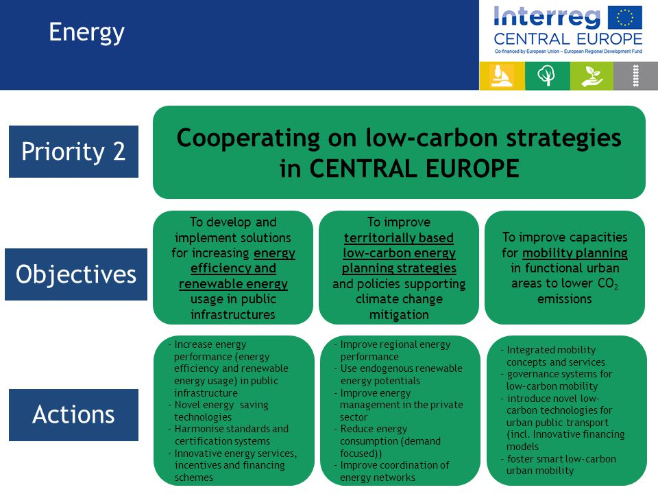 Cooperating on low-carbon strategies in CENTRAL EUROPE
