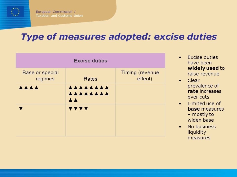 Type of measures adopted: excise duties