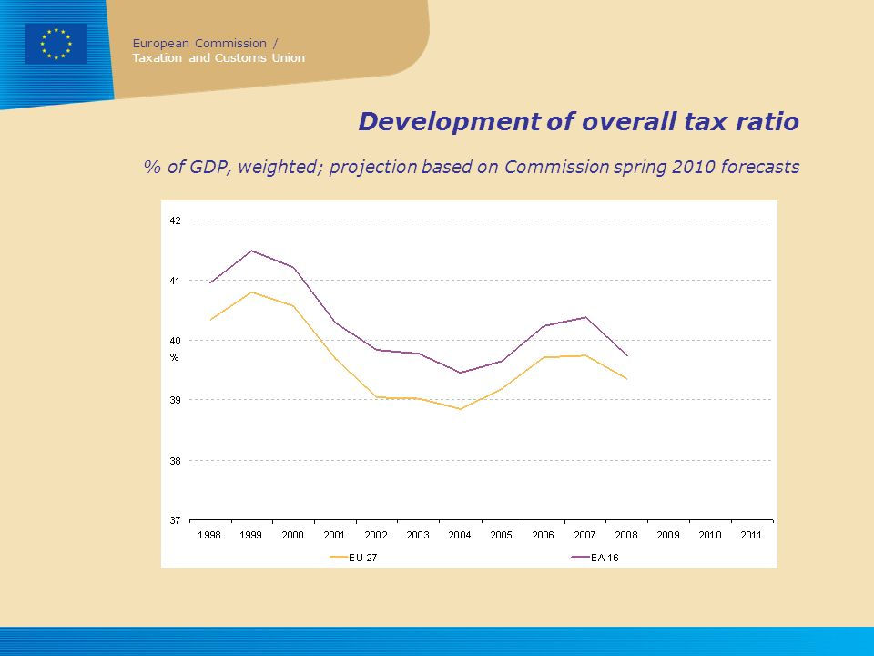 Development of overall tax ratio % of GDP, weighted; projection based on Commission spring 2010 forecasts