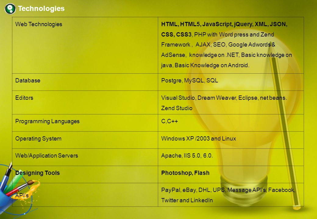 PHP Developer (Zend & Word press) SEO Analyst hariprasad