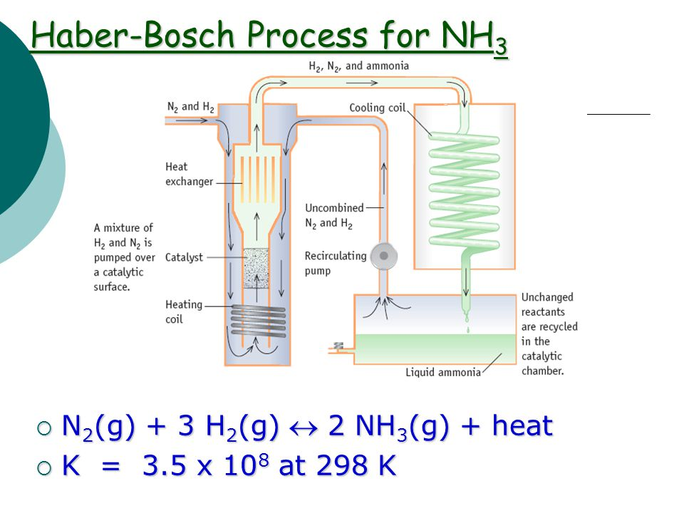 Haber-Bosch Process for NH3