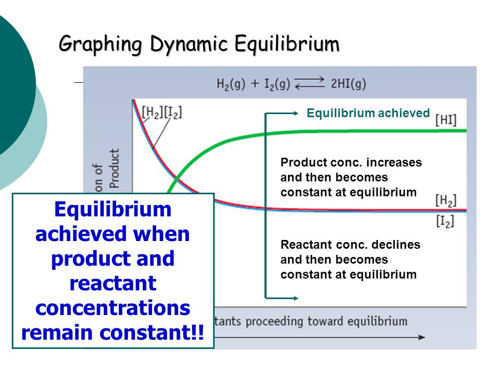 Graphing Dynamic Equilibrium
