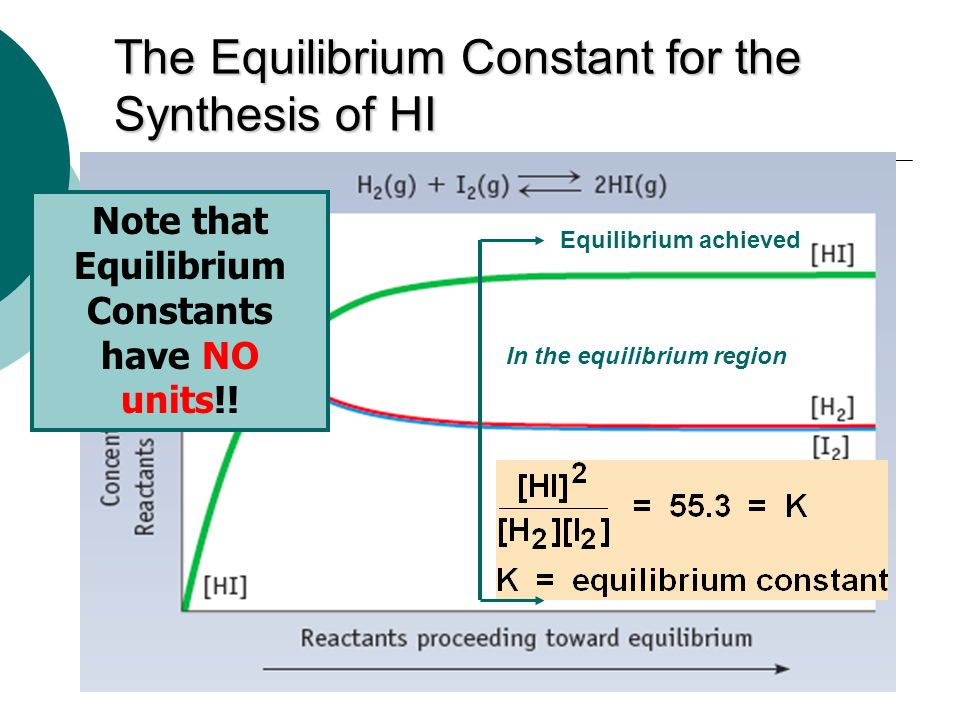 The Equilibrium Constant for the Synthesis of HI