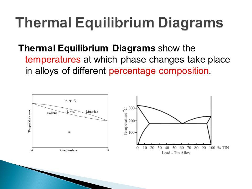 Thermal Equilibrium Diagram Circuit Diagram Symbols