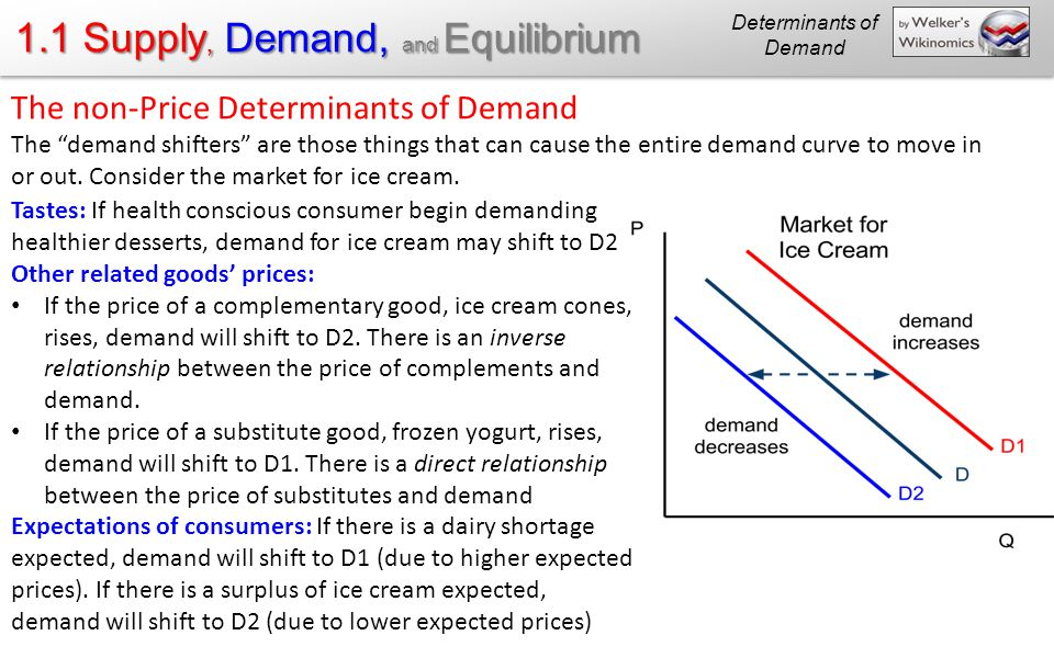 what are the determinants of demand in economics