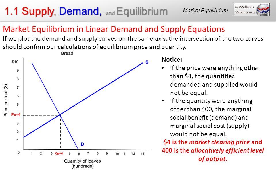 supply and demand and output markets Demand, supply, and market equilibrium microeconomics pengantar ekonomi perfectly competitive market equilibrium in competitive output markets household behavior •demand •supply.