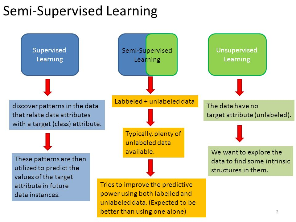 Learning from labelled and unlabeled data - ppt video online