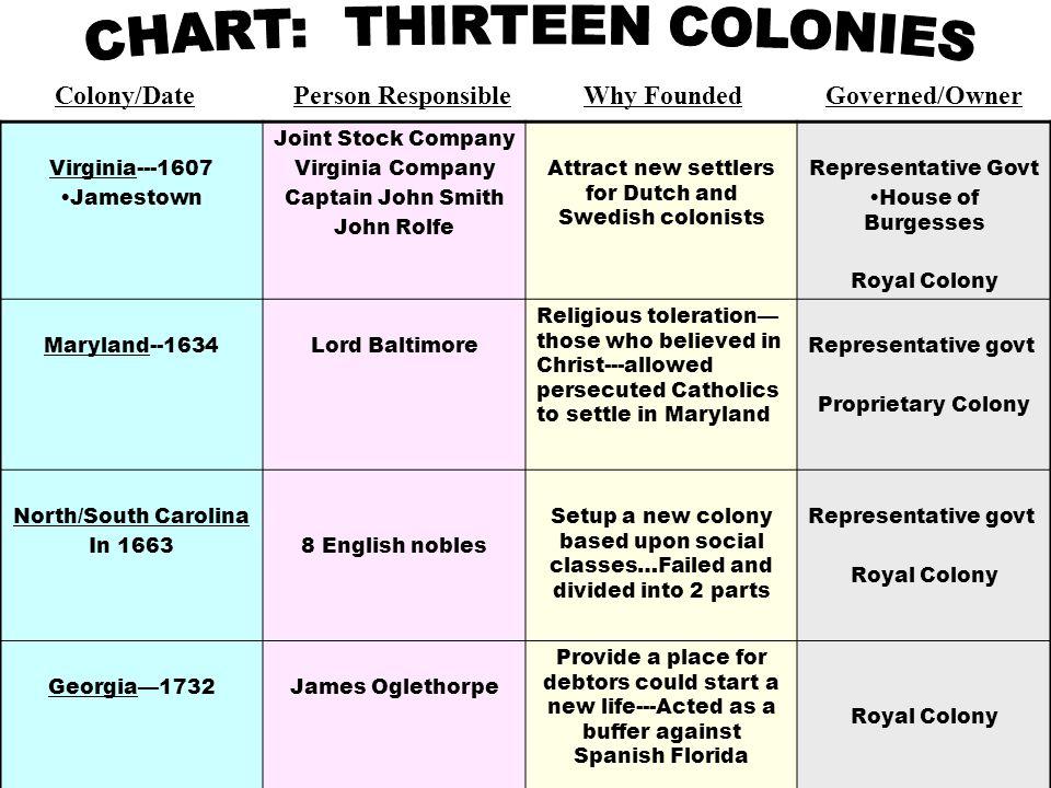 5 Chart Thir Colonies