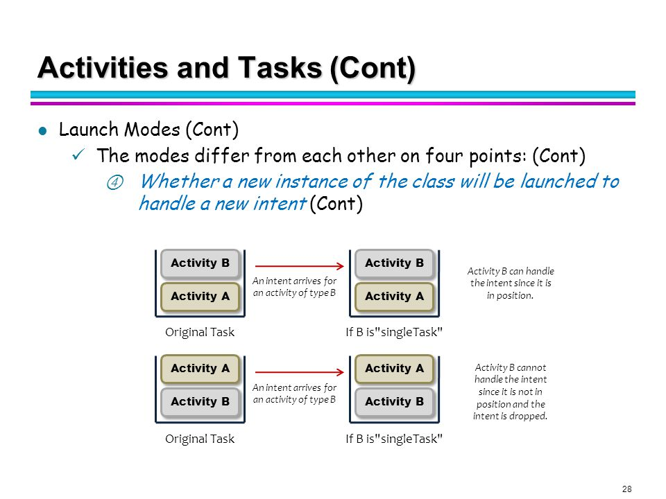 Android Application Model (3) - ppt download