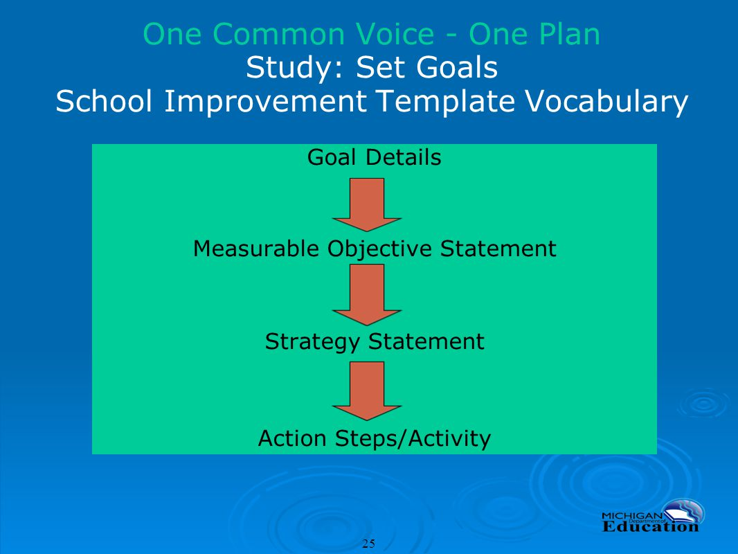 School Improvement Plan Ppt Download