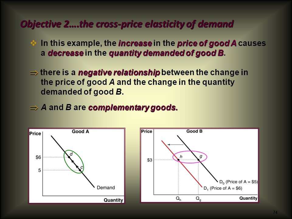 Income Elasticity Of Demand And Cross Price Elasticity Of Demand
