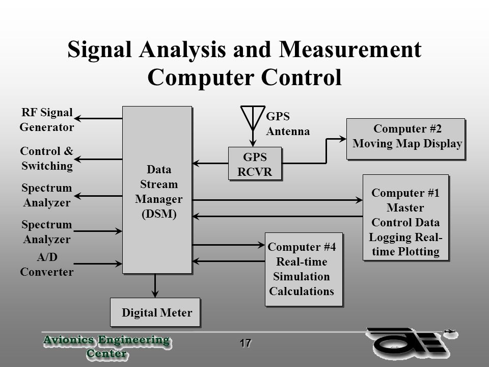 Radio Frequency Interference Measurement System - ppt download