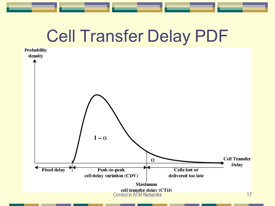 Cell Transfer Delay PDF