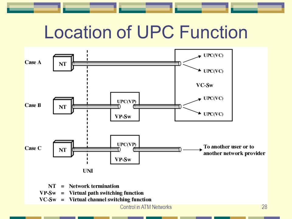 Location of UPC Function