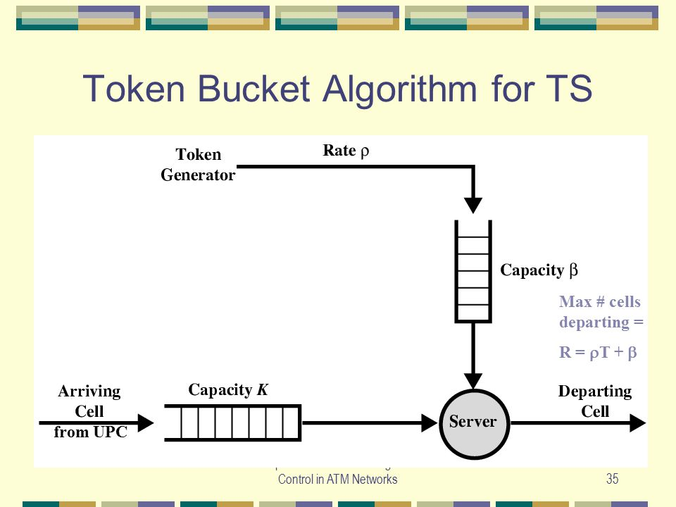 Token Bucket Algorithm for TS