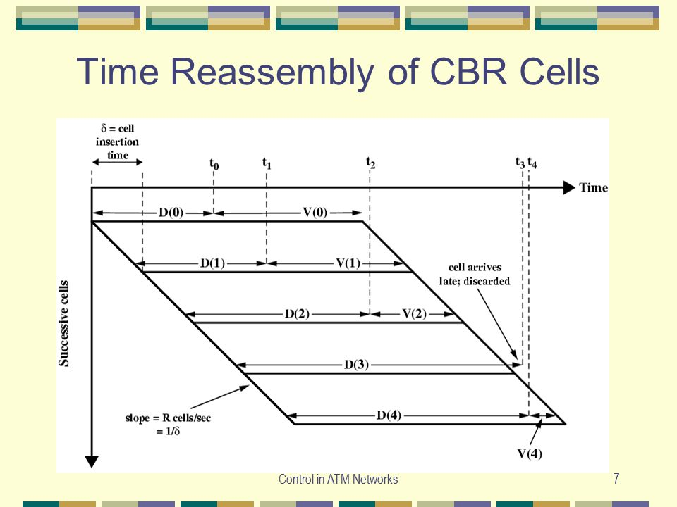 Time Reassembly of CBR Cells