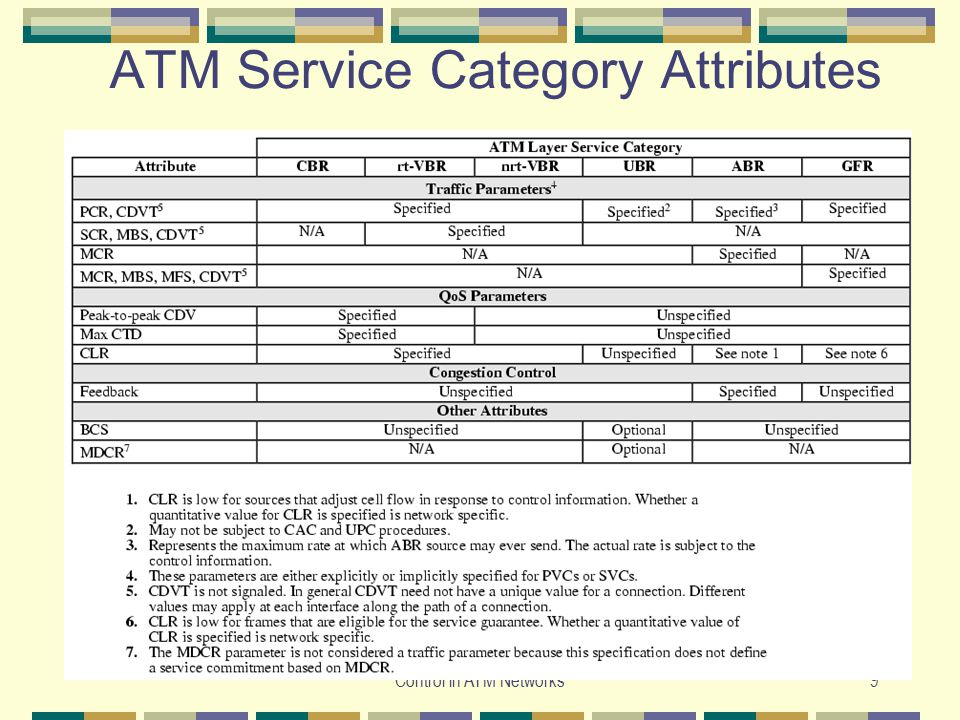 ATM Service Category Attributes