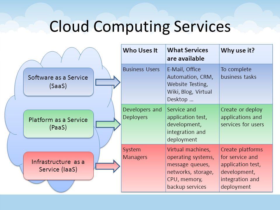 Ppt cloud computing powerpoint presentation id:3115804.