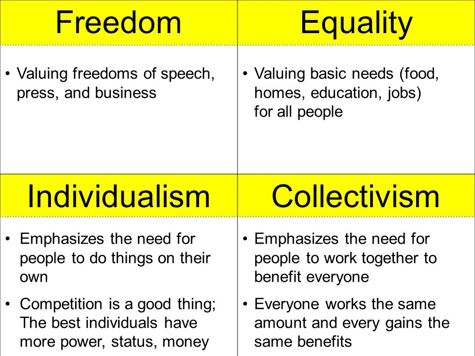 Freedom Equality Individualism Collectivism