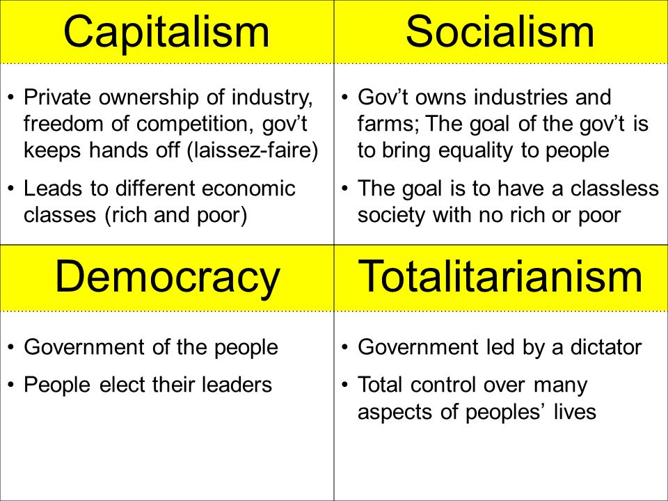 Capitalism Socialism Democracy Totalitarianism