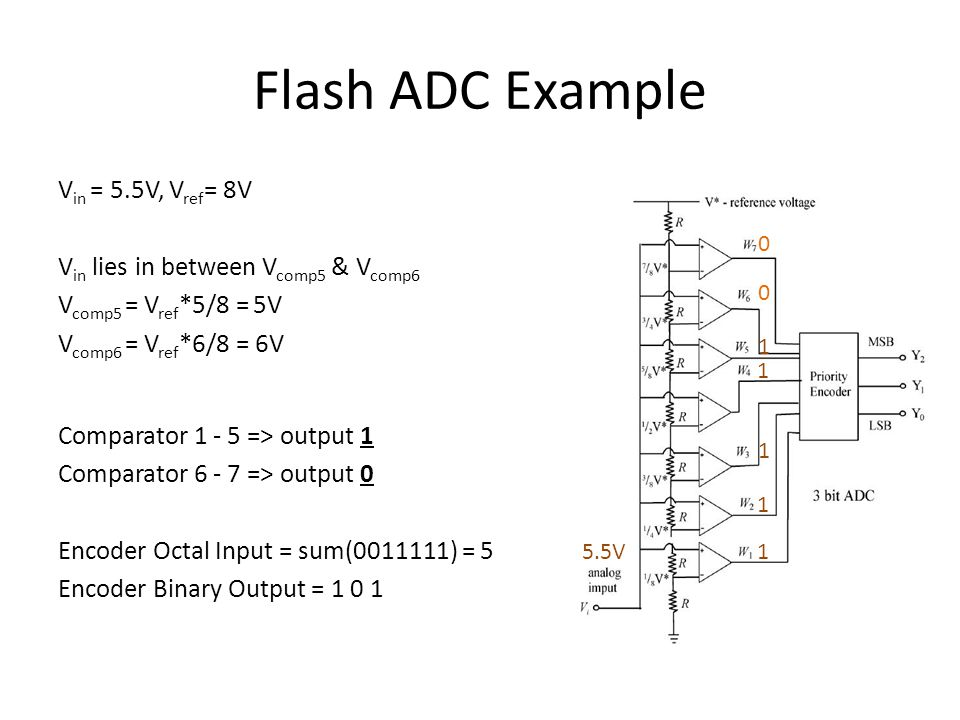 Analog-to-Digital Converter (ADC) - ppt download