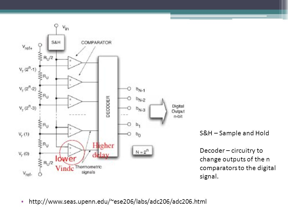 S&H – Sample and Hold Decoder – circuitry to change outputs of the n comparators to the digital signal.