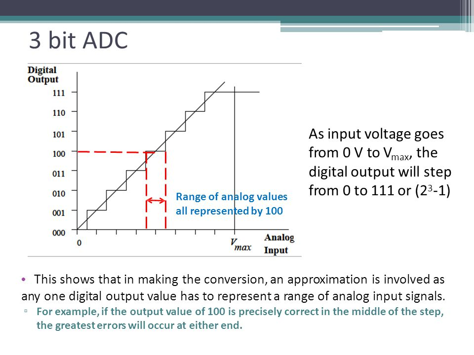 3 bit ADC As input voltage goes from 0 V to Vmax, the digital output will step from 0 to 111 or (23-1)