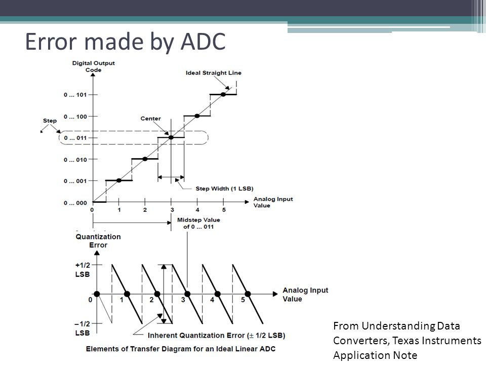 Error made by ADC From Understanding Data Converters, Texas Instruments Application Note