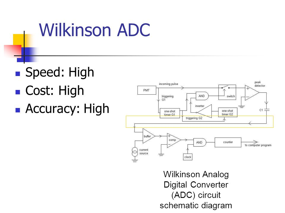 og to Digital Converters (ADC) - ppt video online download Adc Schematic on