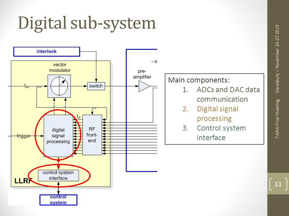 Digital sub-system Main components: ADCs and DAC data communication