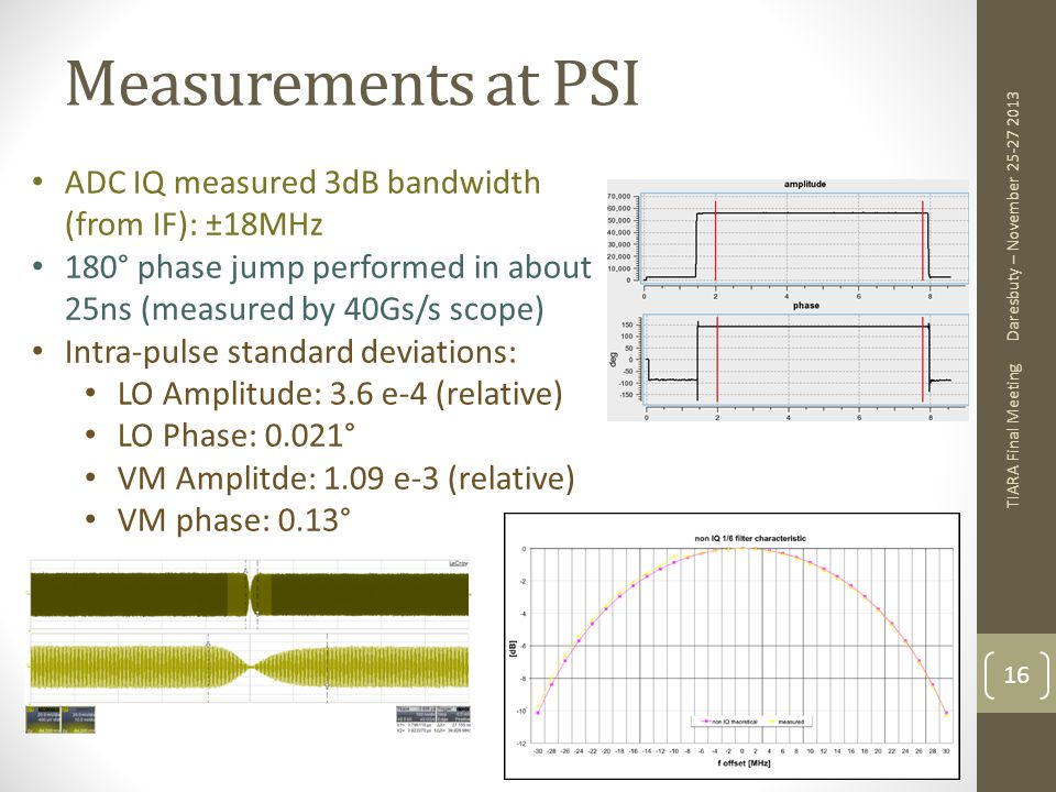 Measurements at PSI ADC IQ measured 3dB bandwidth (from IF): ±18MHz