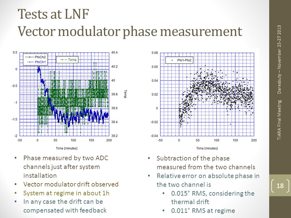 Tests at LNF Vector modulator phase measurement
