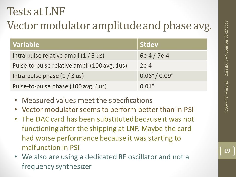 Tests at LNF Vector modulator amplitude and phase avg.