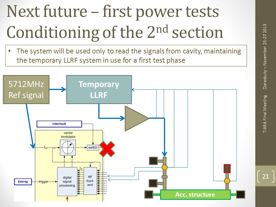 Next future – first power tests Conditioning of the 2nd section