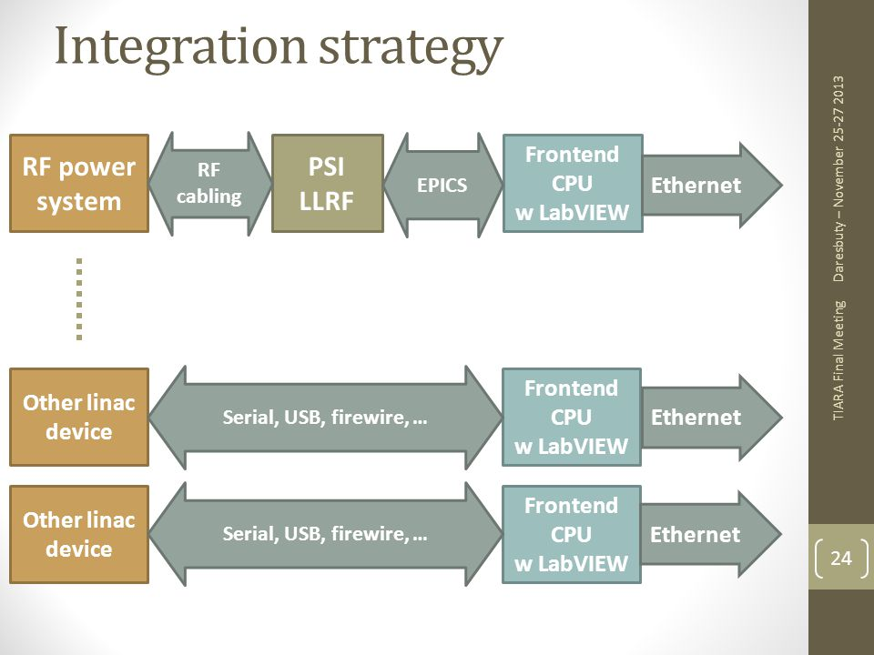 Integration strategy RF power system PSI LLRF Frontend CPU Ethernet