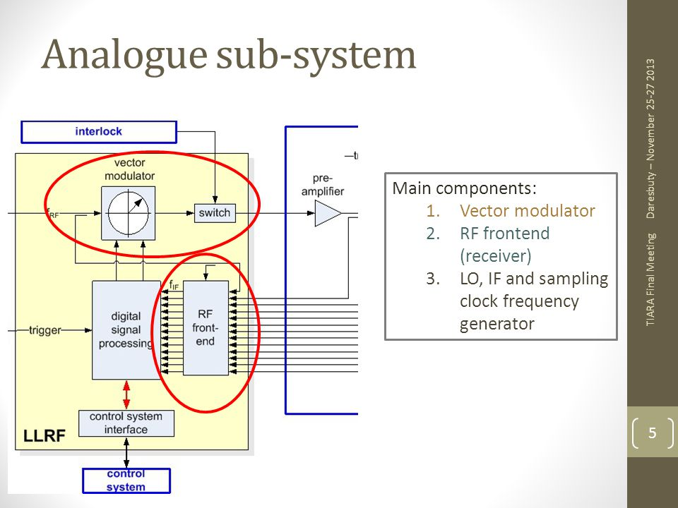 Analogue sub-system Main components: Vector modulator