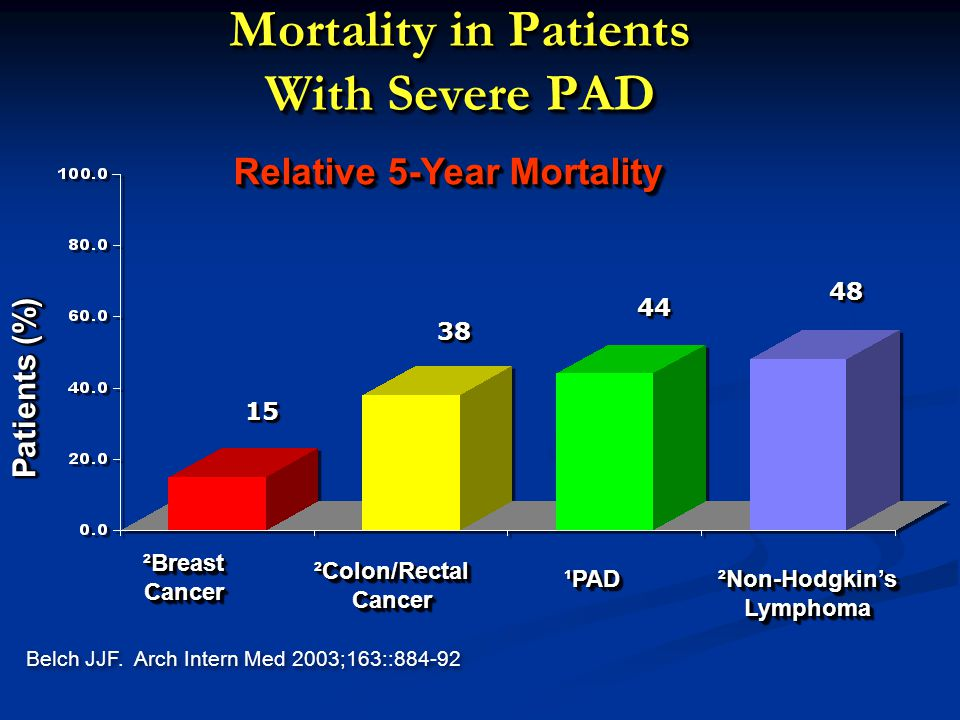 Mortality in Patients With Severe PAD