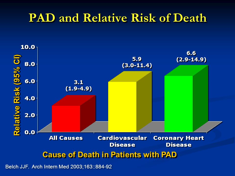 PAD and Relative Risk of Death